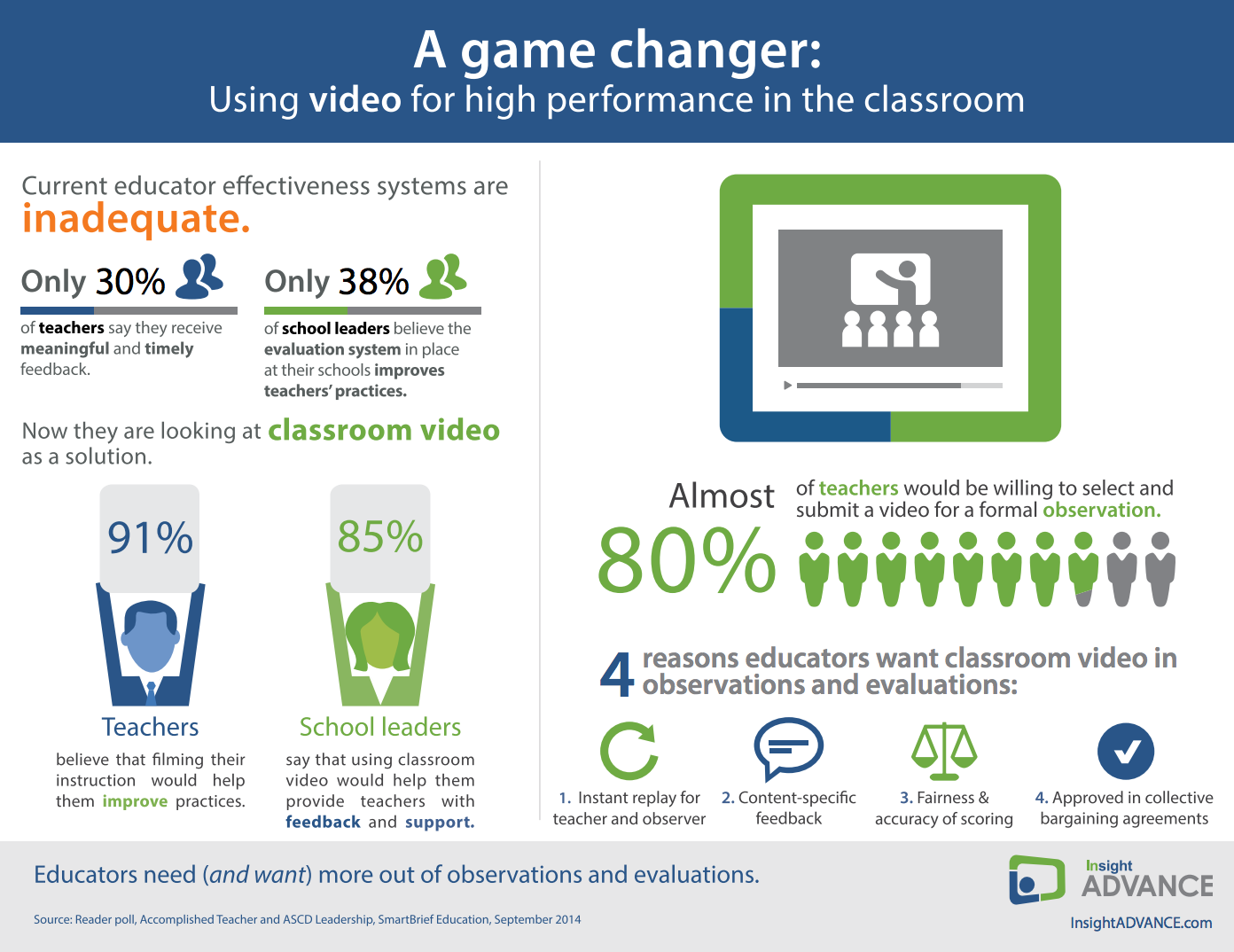 Game Changer - Using video for high performance in the classroom